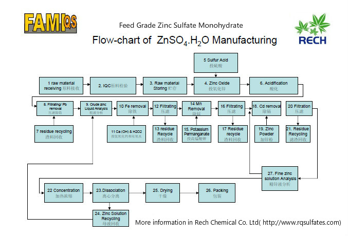 飼料級一水硫酸鋅生產工藝流程圖